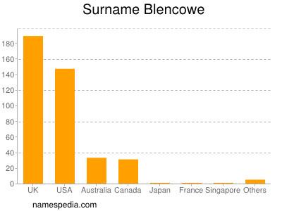 Surname Blencowe