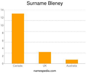 Surname Bleney