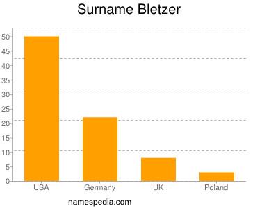 Surname Bletzer