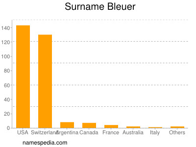 Surname Bleuer