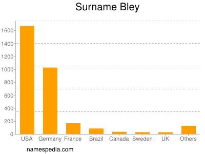 Surname Bley