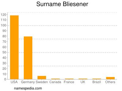 Surname Bliesener