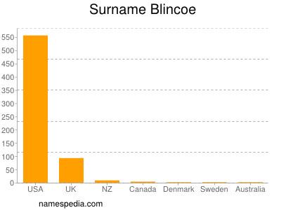Surname Blincoe