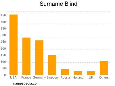 Surname Blind