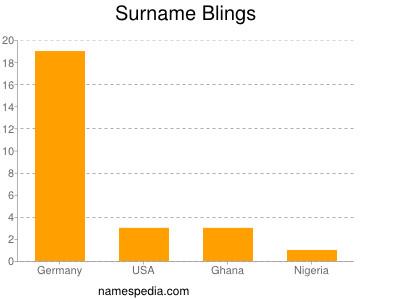 Surname Blings