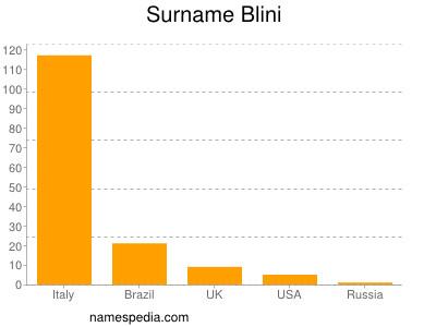 Surname Blini
