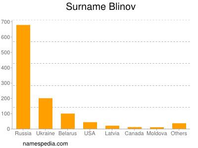 Surname Blinov