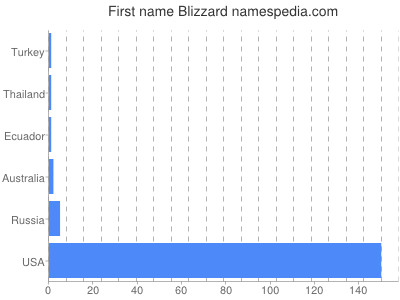 Given name Blizzard
