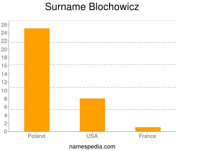 Familiennamen Blochowicz