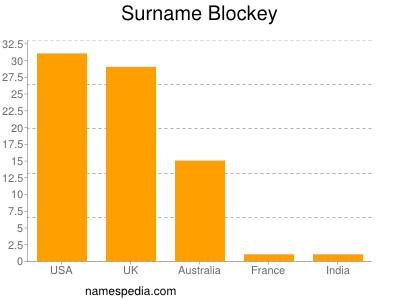 nom Blockey
