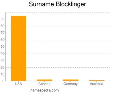 Surname Blocklinger