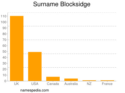 Surname Blocksidge