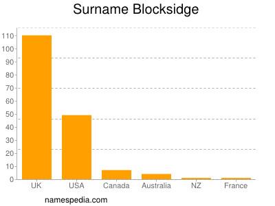 Surname Blocksidge