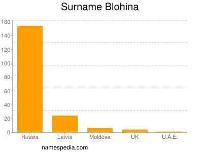 Surname Blohina