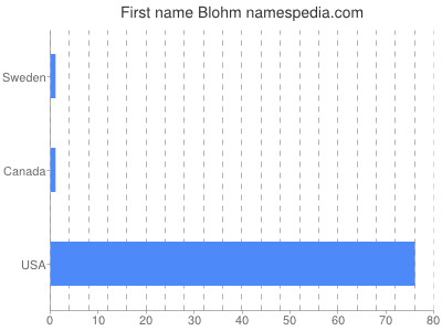 Given name Blohm