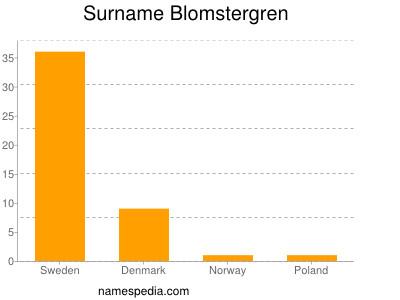 Surname Blomstergren