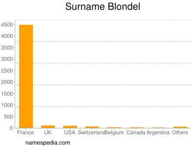 Surname Blondel