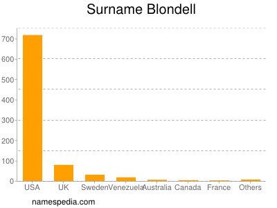 Familiennamen Blondell