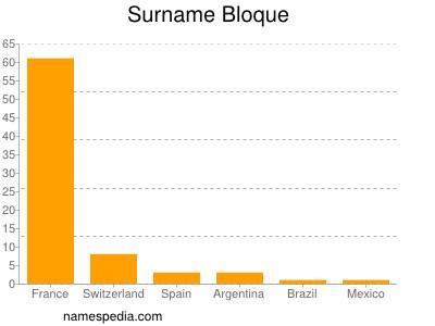 Surname Bloque