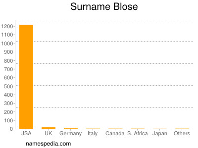 Familiennamen Blose
