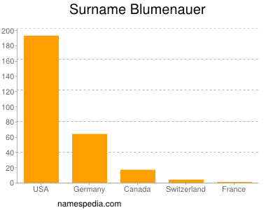 Surname Blumenauer