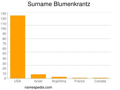 Surname Blumenkrantz