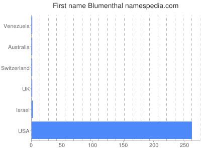 Vornamen Blumenthal