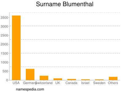 Familiennamen Blumenthal