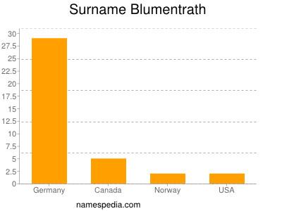 Surname Blumentrath