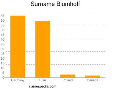 Surname Blumhoff
