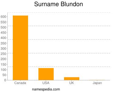 Surname Blundon
