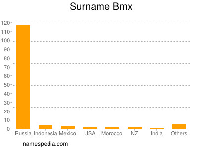 Surname Bmx