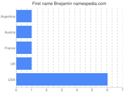 Given name Bnejamin
