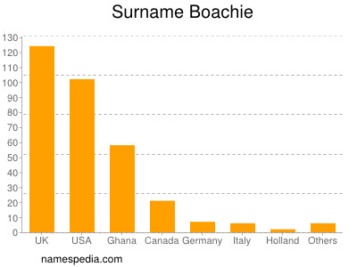 Surname Boachie