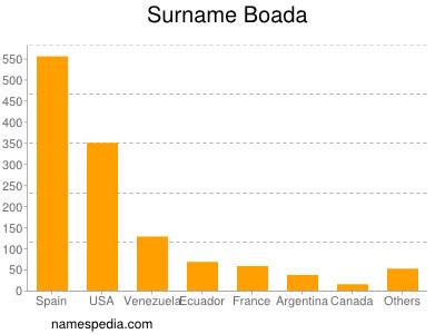 Surname Boada