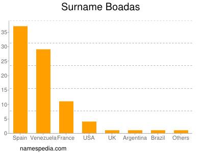 Surname Boadas