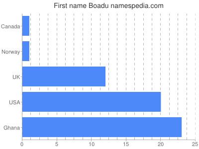 Given name Boadu