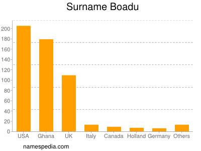 Surname Boadu