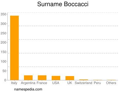 Surname Boccacci