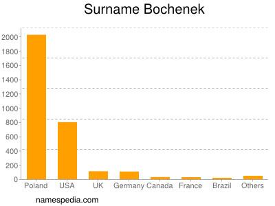 Surname Bochenek