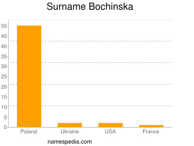 Surname Bochinska