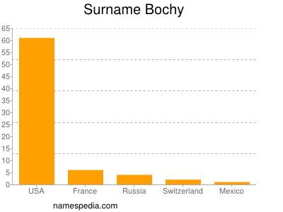 Surname Bochy