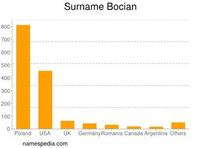 Surname Bocian