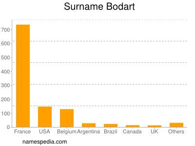 Surname Bodart