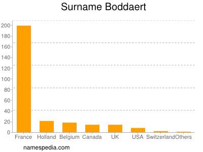 Surname Boddaert