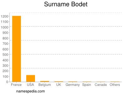 Surname Bodet