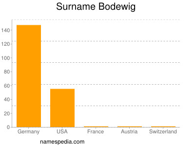 Surname Bodewig
