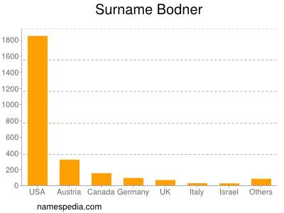 Surname Bodner