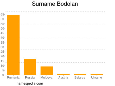 Surname Bodolan