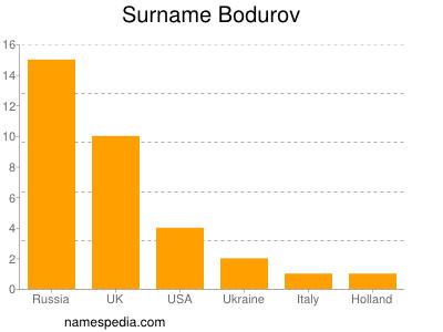 Surname Bodurov